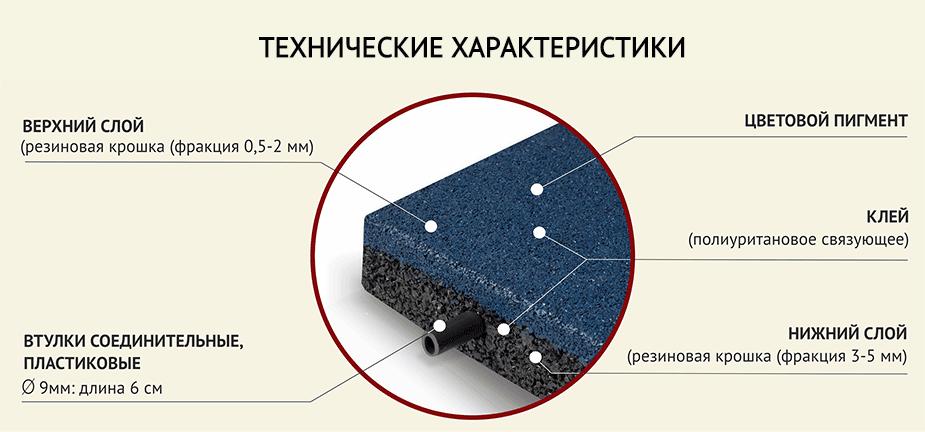 характеристики резиновой плитки