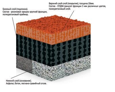 Покрытие из резиновой крошки